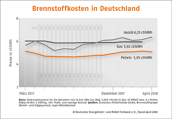 Pelletspreise Deutschland